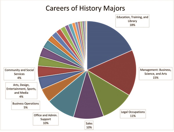 This chart depicts career fields of individuals that participated in the ACS survey.