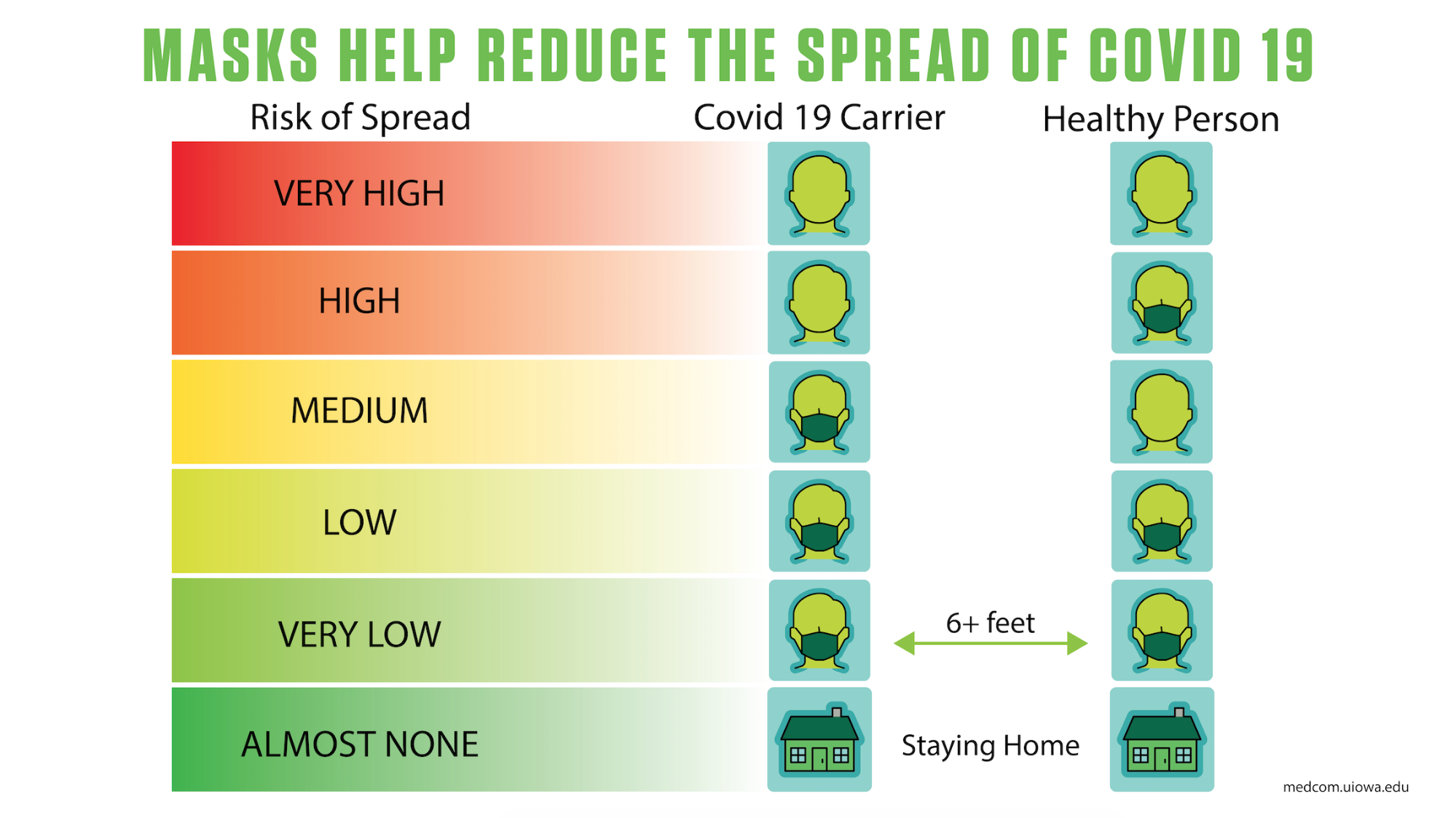Chart showing how masks help reduce the spread of COVID-19
